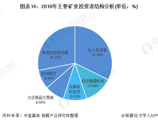 图表14:2019年主要矿业投资者结构分析(单位:%)