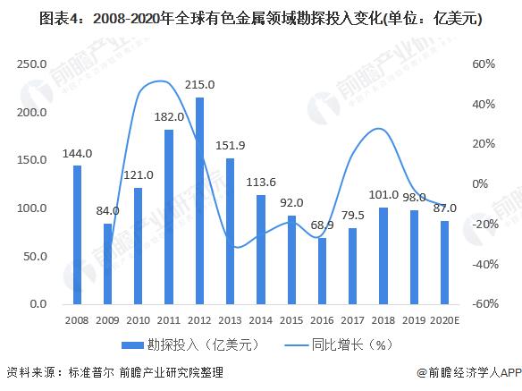 图表4:2008-2020年全球有色金属领域勘探投入变化(单位:亿美元)