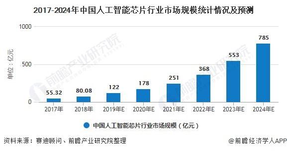 2017-2024年中国人工智能芯片行业市场规模统计情况及预测