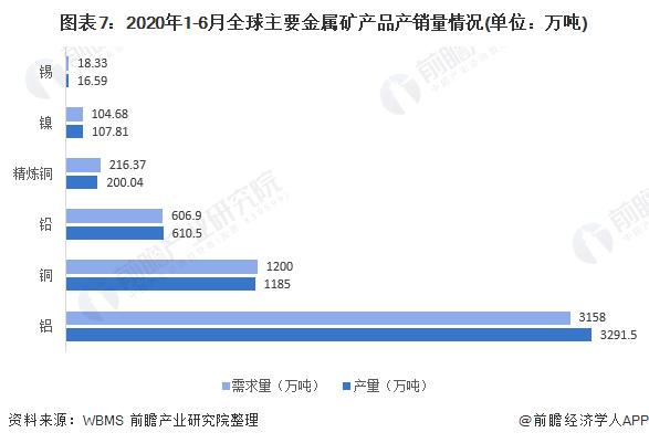 图表7:2020年1-6月全球主要金属矿产品产销量情况(单位:万吨)