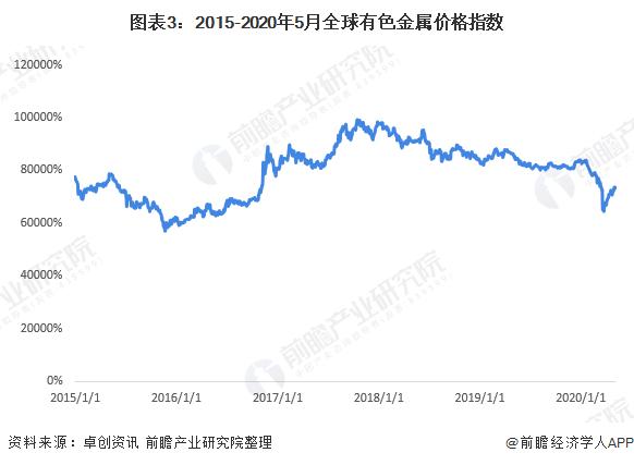 图表3:2015-2020年5月全球有色金属价格指数