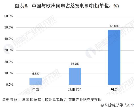 图表6:中国与欧洲风电占总发电量对比(单位:%)