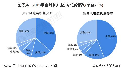 图表4:2019年全球风电区域发展情况(单位:%)