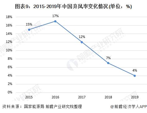 图表9:2015-2019年中国弃风率变化情况(单位:%)