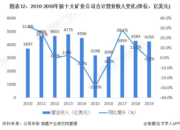 图表12:2010-2019年前十大矿业公司合计营业收入变化(单位:亿美元)