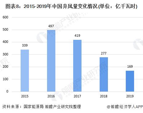 图表8:2015-2019年中国弃风量变化情况(单位:亿千瓦时)