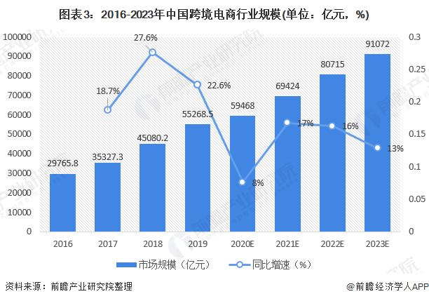 图表3:2016-2023年中国跨境电商行业规模(单位:亿元,%)