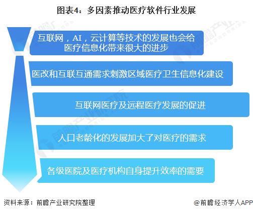 图表4:多因素推动医疗软件行业发展