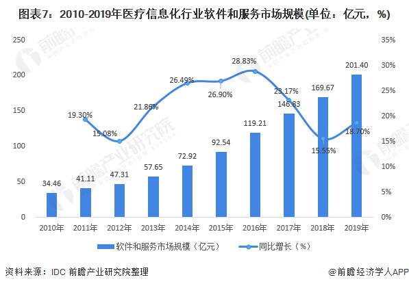 图表7:2010-2019年医疗信息化行业软件和服务市场规模(单位:亿元,%)