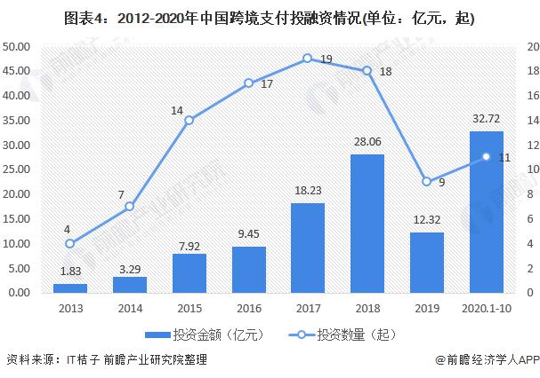 图表4:2012-2020年中国跨境支付投融资情况(单位:亿元,起)