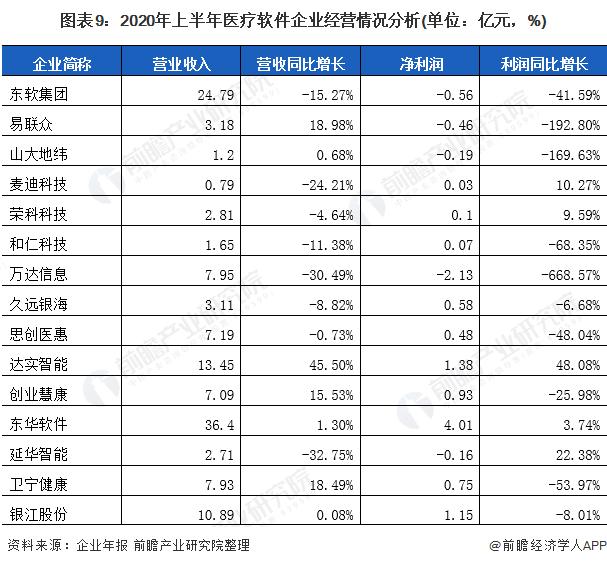 图表9:2020年上半年医疗软件企业经营情况分析(单位:亿元,%)