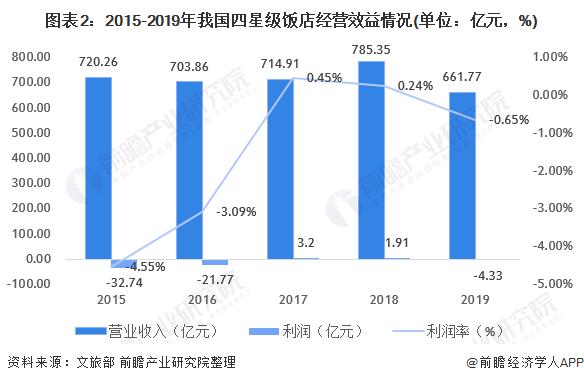 图表2:2015-2019年我国四星级饭店经营效益情况(单位:亿元,%)