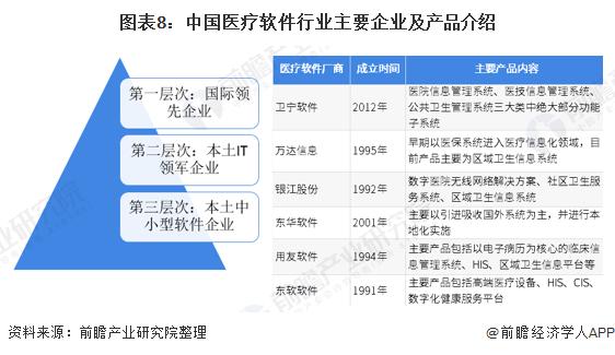 图表8:中国医疗软件行业主要企业及产品介绍