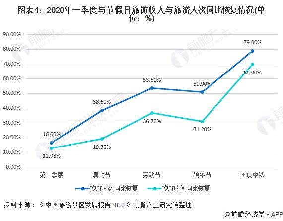 图表4:2020年一季度与节假日旅游收入与旅游人次同比恢复情况(单位:%)