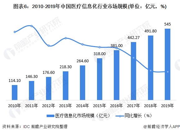 图表6:2010-2019年中国医疗信息化行业市场规模(单位:亿元,%)