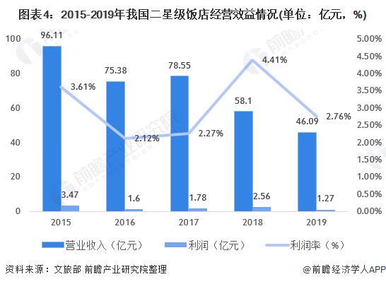 图表4:2015-2019年我国二星级饭店经营效益情况(单位:亿元,%)