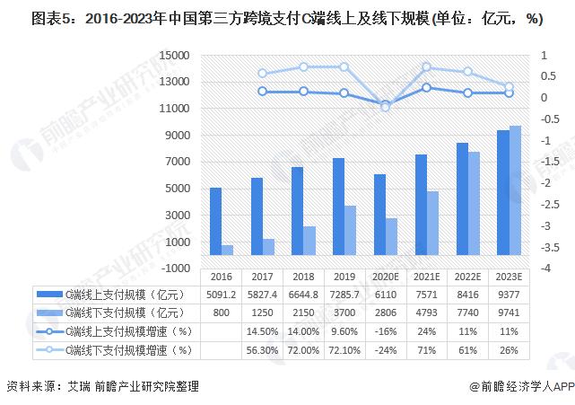 图表5:2016-2023年中国第三方跨境支付C端线上及线下规模(单位:亿元,%)