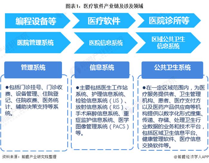 图表1:医疗软件产业链及涉及领域