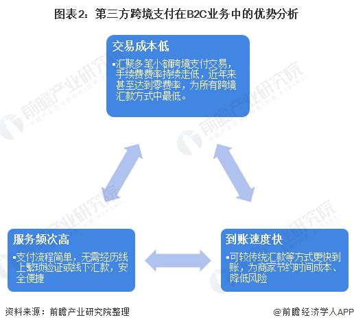 图表2:第三方跨境支付在B2C业务中的优势分析