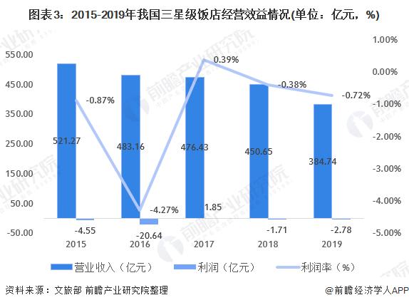 图表3:2015-2019年我国三星级饭店经营效益情况(单位:亿元,%)