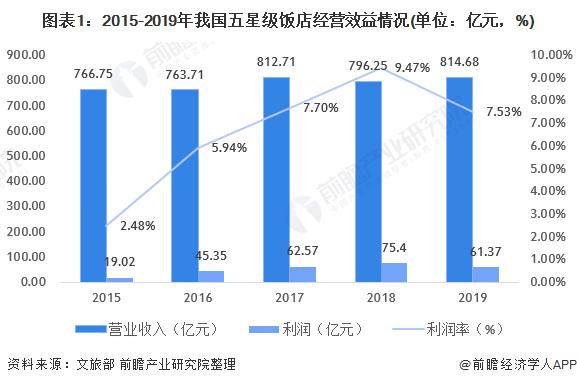图表1:2015-2019年我国五星级饭店经营效益情况(单位:亿元,%)