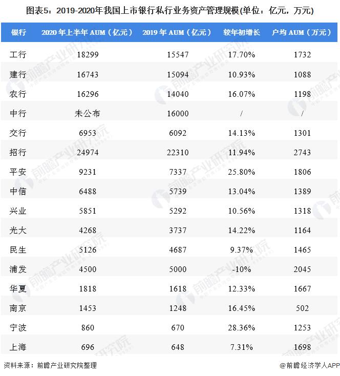 图表5:2019-2020年我国上市银行私行业务资产管理规模(单位:亿元,万元)