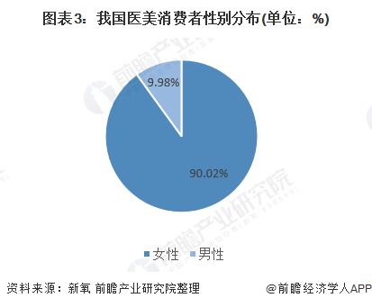 图表3:我国医美消费者性别分布(单位:%)