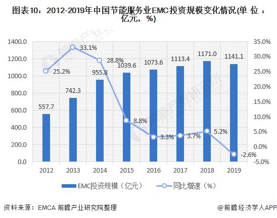 图表10:2012-2019年中国节能服务业EMC投资规模变化情况(单位:亿元,%)