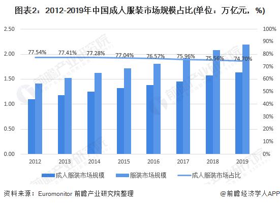 图表2:2012-2019年中国成人服装市场规模占比(单位:万亿元,%)