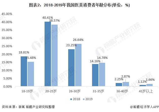 图表2:2018-2019年我国医美消费者年龄分布(单位:%)