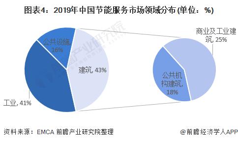 图表4:2019年中国节能服务市场领域分布(单位:%)