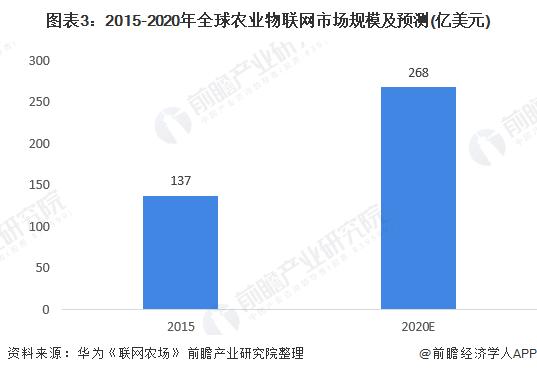 图表3:2015-2020年全球农业物联网市场规模及预测(亿美元)