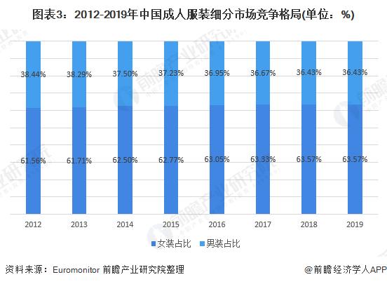 图表3:2012-2019年中国成人服装细分市场竞争格局(单位:%)