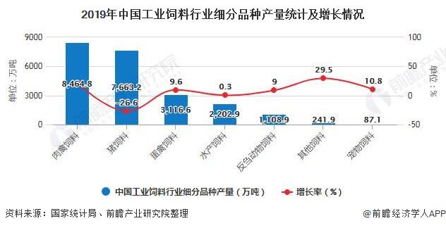 2019年中国工业饲料行业细分品种产量统计及增长情况