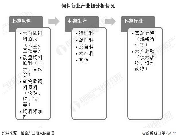 饲料行业产业链分析情况