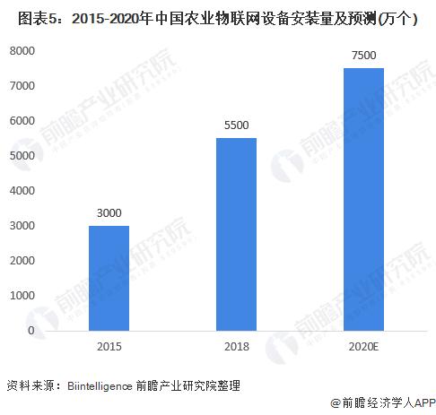 图表5:2015-2020年中国农业物联网设备安装量及预测(万个)