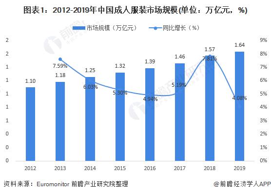图表1:2012-2019年中国成人服装市场规模(单位:万亿元,%)