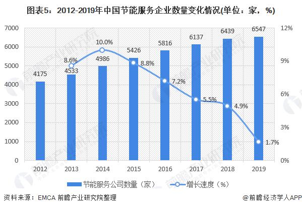 图表5:2012-2019年中国节能服务企业数量变化情况(单位:家,%)