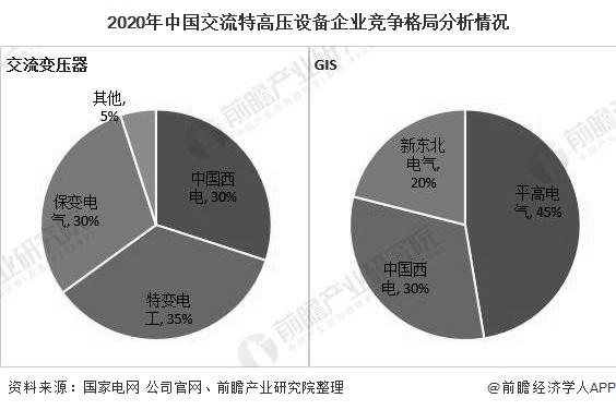 2020年中国交流特高压设备企业竞争格局分析情况