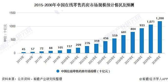 2015-2030年中国在线零售药房市场规模统计情况及预测