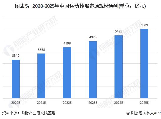 图表5:2020-2025年中国运动鞋服市场规模预测(单位:亿元)