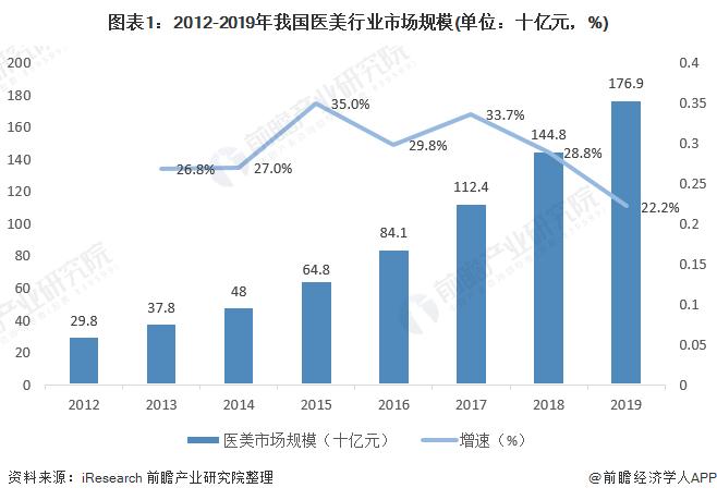 图表1:2012-2019年我国医美行业市场规模(单位:十亿元,%)