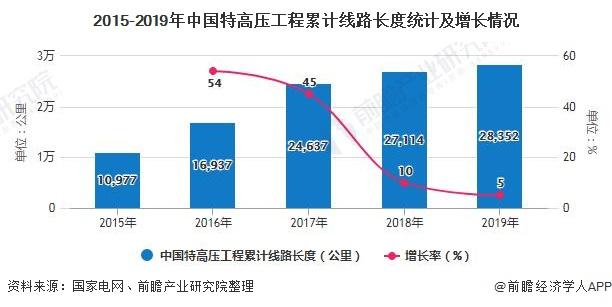 2015-2019年中国特高压工程累计线路长度统计及增长情况