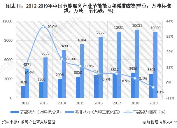 图表11:2012-2019年中国节能服务产业节能能力和减排成效(单位:万吨标准煤,万吨二氧化碳,%)