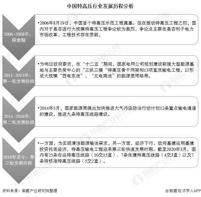 中国特高压行业发展历程分析