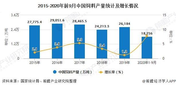 2015-2020年前9月中国饲料产量统计及增长情况