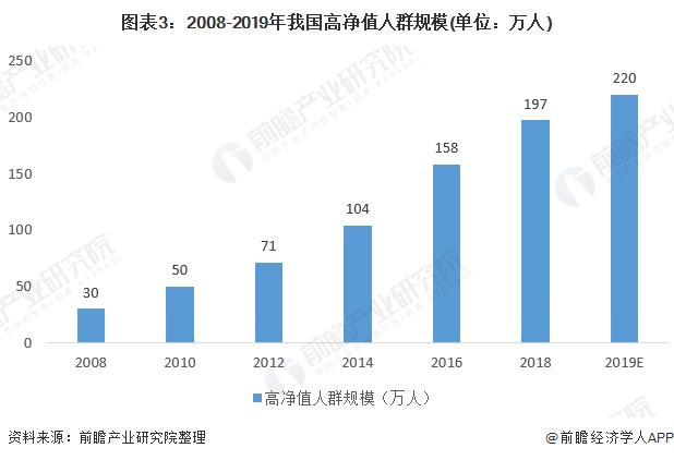 图表3:2008-2019年我国高净值人群规模(单位:万人)