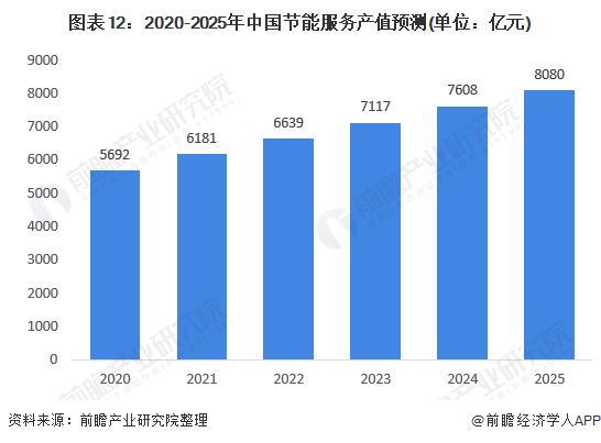 图表12:2020-2025年中国节能服务产值预测(单位:亿元)