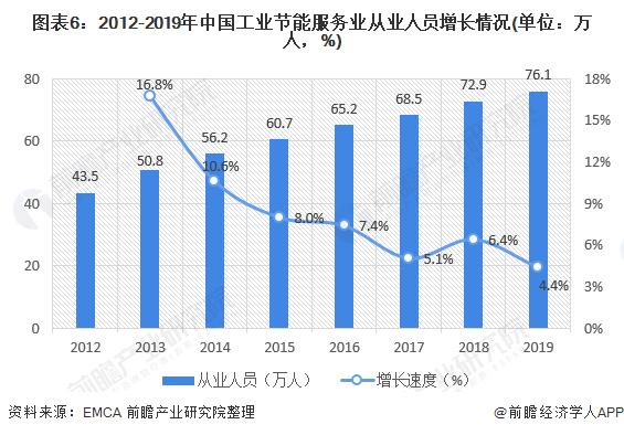 图表6:2012-2019年中国工业节能服务业从业人员增长情况(单位:万人,%)
