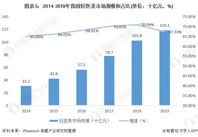 图表5:2014-2019年我国轻医美市场规模和占比(单位:十亿元,%)